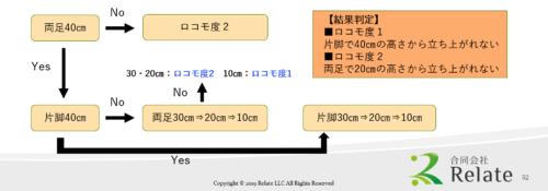 ロコモ度テスト フローチャート